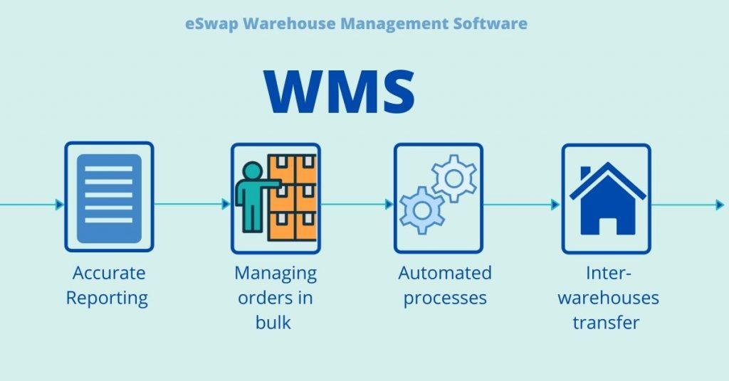 eSwap WMS