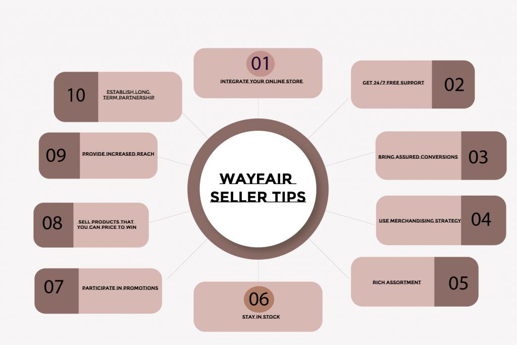 10 seller tips for Wayfair