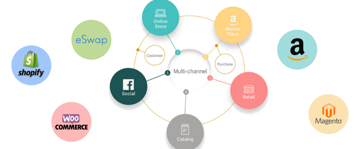 What is multichannel distribution