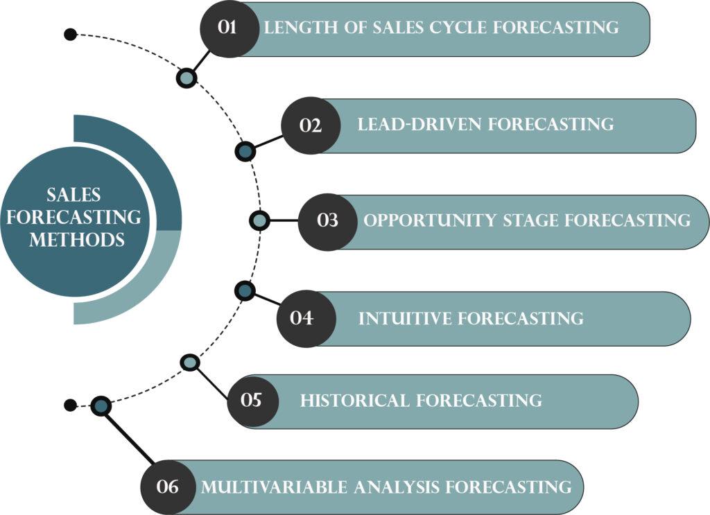 sales forecasting methods